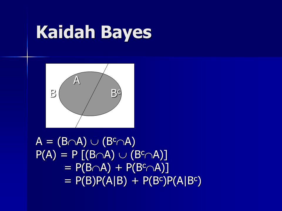 Kaidah Bayes A B Bc A = (BA)  (BcA) P(A) = P [(BA)  (BcA)]